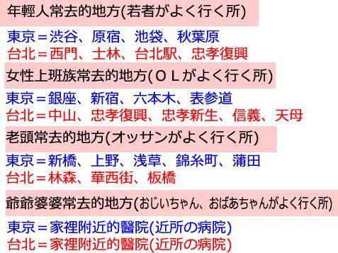 台北東京各年齡層常去的地方-年齢別よく行くところ-