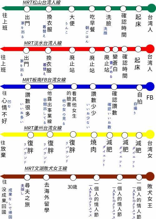 日本人做的路線圖