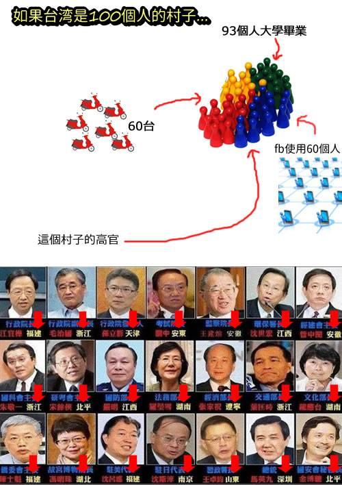 如果台湾是100個人的村子