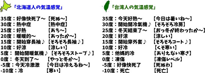 最近好熱~。好熱、我北海道的朋友和台湾的朋友気温感覚不一樣~。