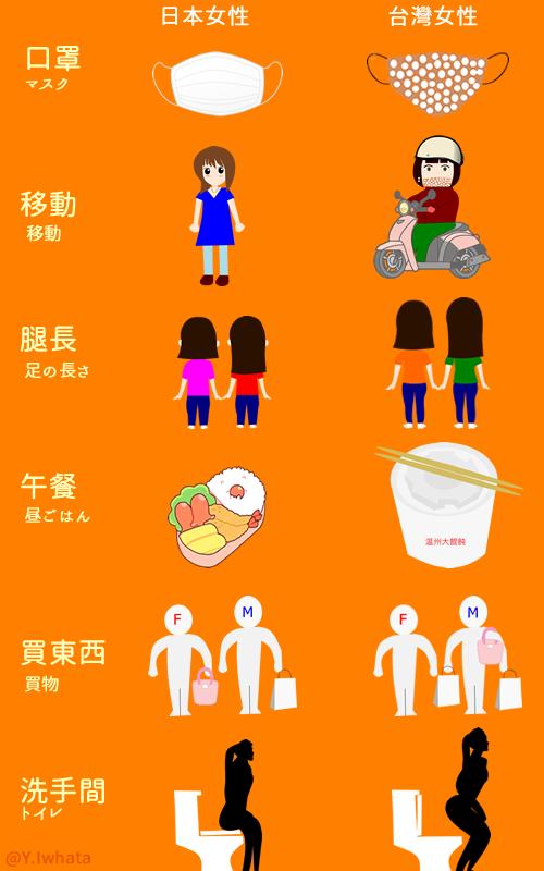 台灣女性與日本女性的差異/日本女性VS台灣女性
