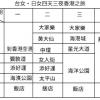 日女・港女四天三夜台北旅遊課表