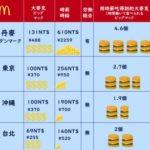 ビッグマック指数:日本台湾/我去丹麥的金拱門打工。